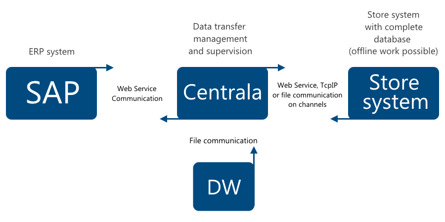 solution implementing centrala as the so-called middleware